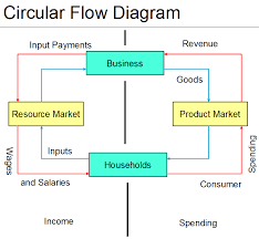 g  mick smith  phd       a brief video using the circular flow model to illustrate the basic nature of product markets and factor markets