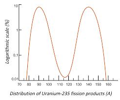 Uranio-235