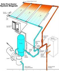diagram for a solar swimming pool heater