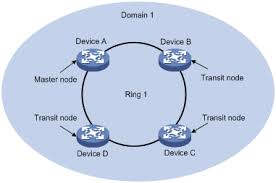 images of ring network topology diagram   diagrams华三通信 product amp technology rrpp technology white paper