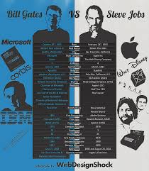 best ideas about bill gates steve jobs steve 17 best ideas about bill gates steve jobs steve jobs inspiring people and rap battle