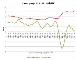 link between recession and unemployment economics help unemployment