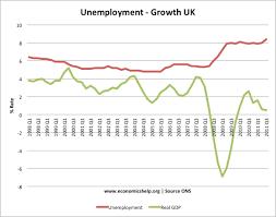 link between recession and unemployment economics help unemployment
