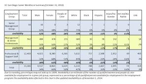 hr succession planning workforce diversity uc san diego career workforce summary 31 2014