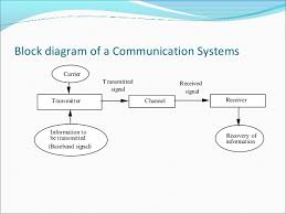 communication systems    bluetooth    block diagram of a communication