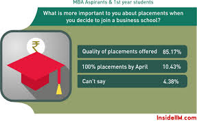 most preferred work cities loan statistics cost of an mba and over the years students have gradually taken into cognition the fact that a b school is an institution of learning which is not obliged to provide anyone