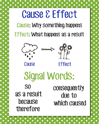 images about cause effect reasoning cause 1000 images about cause effect reasoning cause and effect templates and text structures