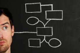 Visio Brainstorming descriptive      essay topics vsd   Eslflow