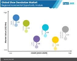 <b>Shoe Deodorizer</b> Market Forecast, Trend Analysis & Competition ...