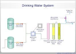 conceptdraw samples   engineering diagramssample   process flow diagram  pfd