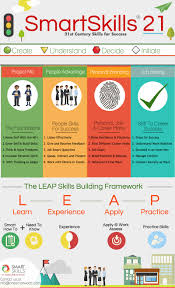 smartskills reg for education inc dive deeper see module1 of the smartskills sheridan program pdf