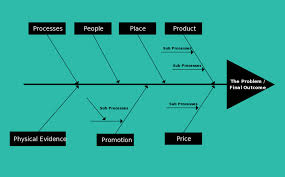 fishbone diagram templates   cause and effect   ishikawa    fishbone diagram template for marketing