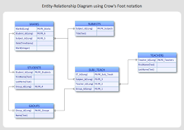 entity relationship diagram   erd   solution  conceptdraw com    erd diagram created   conceptdraw pro