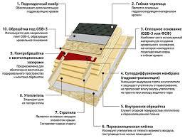 Материалы для мягкой кровли