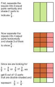 Multiply And Divide Fractions (Visual Models) - Lessons - TES TeachFractions and Mixed Numbers: Overview