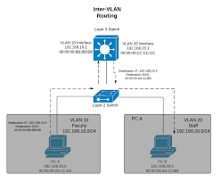 layer  versus layer  switch for vlans   cisco merakiit then rewrites the appropriate destination mac address and forwards the packet back out the layer  segment