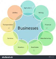 business types diagram management strategy concept chart    save to a lightbox