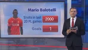 Best jokes & memes on Mario Balotelli's dismal miss (& performance ... via Relatably.com