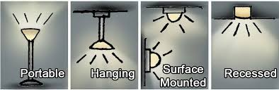 ambient the most common light source ambient lights are often hung or mounted to ceilings in light fixtures in office ceilings they are recessed ambient lighting fixtures