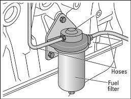 how do diesel engines work? dummies on simple car diagram gas engines