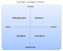 user types in gamification part players and balance this gives us 2 diagrams to help visualise this the first describes the intrinsically motivated users the second the extrinsically motivated