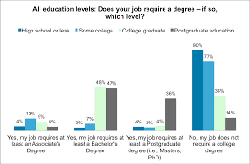 yougov only college grads can have career success says one associate s degree 3% of this group said their job required a bachelor s degree and 4% answered their job normally requires a master s or doctorate