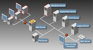 collection web server network diagram pictures   diagramsdiagram of client server network photo album diagrams