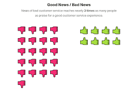 what bad customer service costs your business bad news vs good news in customer service