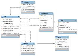 mysql   how could the following database schema be drawn using e r    enter image description here