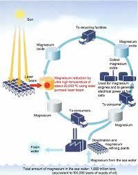"what is ""magnesium based energy cycling""     the magnesium    diagram of magnesium energy cycle  drawn by yabe takashi  nikkei science"