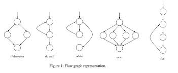 how to draw a control flow graph  amp  cyclometric complexity for a    cyclomatic complexity can be calculated   respect to functions  modules  methods or classes  in a program