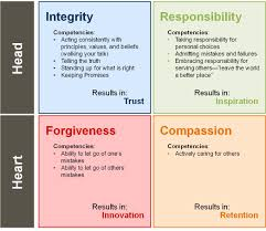 great leadership  four universal moral principles