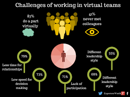 what are the challenges of working in virtual teams experteer challenges of working in virtual teams