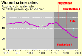 Video games are educational and do not cause violent behavior     Free Essays and Papers