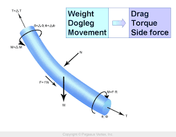 torque and drag pegasus vertex inc blog torque and drag calculation