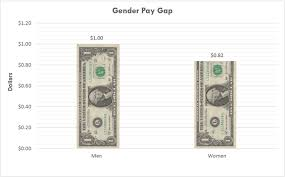 banning salary negotiations is ellen pao right the azara group wage gap by gender