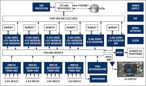 Introduction to Digital Video Recorders (<b>DVRs</b>) and <b>H</b>.<b>264</b> ...