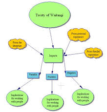oil  skeleton view  an essay outline and vice versa this is the skeleton view of a mind map using inspiration it can be converted to an outline view like the one on the