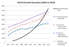 economic growth and sustainability – are they mutually exclusive world growth examples   to