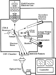 figure   a schematic diagram of a uhv sem rheed system  combined    a schematic diagram of a uhv sem rheed system  combined   the micro four  point probe system