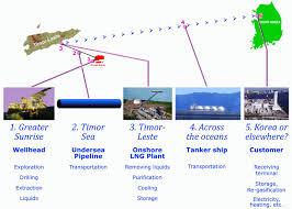 lngprocess giflng process flow diagram photo album diagrams