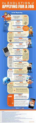 the evolution of job hunting infographic the evolution of job seeking methods