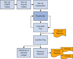 peoplesoft payroll for north america   peoplebookcalculating pay