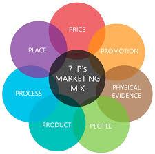 """Attēlu rezultāti vaicājumam """"marketing mix"""""""