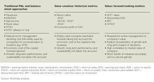 putting value back in value based management company metrics designed to measure value have strengths and weaknesses