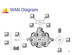 basic networking what is network   a network is the most cost      wan diagram