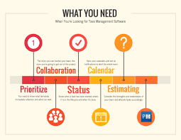 essential features for task management software com prioritize