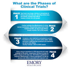 Understanding Clinical Trials – Part 3: What are the Phases of ...