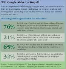 is google making us stupid essay   helpessaywebfccom is google making us stupid essay
