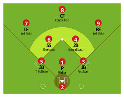 baseball diagram   defence positions   baseball diagram   baseball    baseball positions diagram  third baseman  b  third base  shortstop  ss